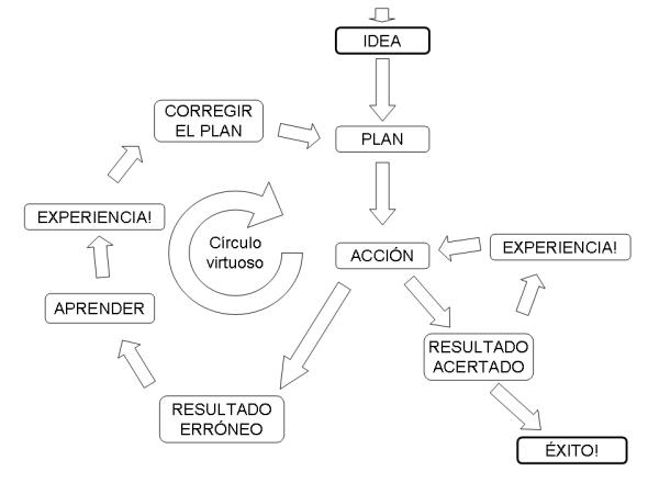 Diagrama del éxito