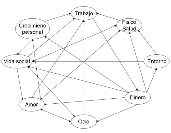 Interrelaciones entre áreas