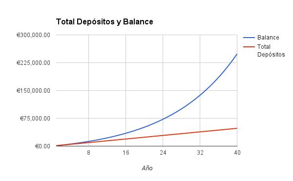 Balance Ana 7%