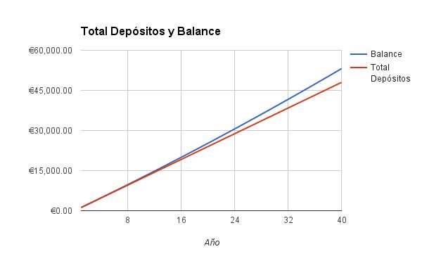 Balance Pedro 0.5%