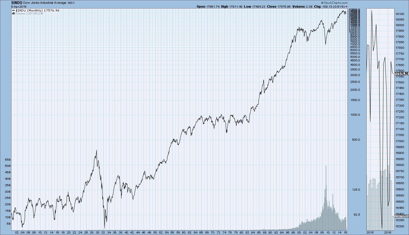 Dow_Jones_100-100
